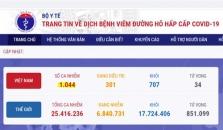 베트남 8/31일 확진자 4건 추가로 총 1044건으로 증가.., 해외 4건