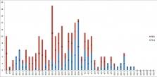 베트남 연속 6일 동안 확진자 발표 없어.., 완치율도 80% 수준