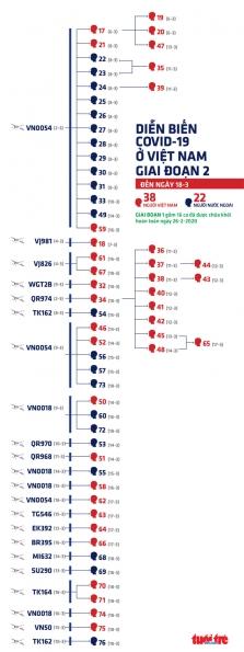 베트남, 새로운 확진자는 대부분 해외 유입 사례.., 지역 감염은 아직