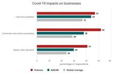 설문조사: 베트남 기업들의 '현금흐름' 문제 세계평균보다 높아