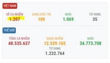 베트남 11/5일 오전 확진자 1건 추가로 총 1,207건으로 증가.., 해외 유입 사례