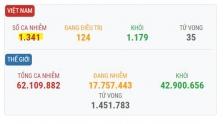 베트남 11/28일 오후 확진자 2건 추가로 총 1,341건으로 증가.., 해외 입국 사례