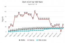 베트남, 하루만에 유사 증상자 30건 증가, 의료 격리 중