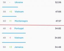베트남 인터넷 네트워크 속도 5단계 증가해 세계 59위