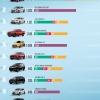 베트남, 8월에 가장 많이 판매된 자동차 모델 톱10