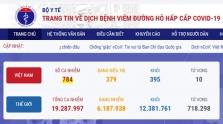 베트남 8/7일 오후 34건 추가로 총 784건으로 증가.., 지역 32건, 해외 2건