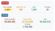 베트남 12/23일 오후 확진자 1건 추가로 총 1421건으로 증가.., 해외 유입
