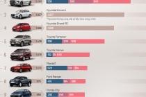 베트남, 2019년 9월에 가장 많이 판매된 자동차 톱10