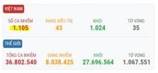 베트남 10/9일 오후 확진자 5건 추가로 총 1105건으로 증가.., 해외 유입