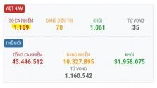 베트남 10/26일 오후 확진자 1건 추가로 총 1,169건으로 증가.., 해외 유입