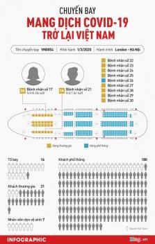 베트남 항공편에서 최근 48시간내 11명 확진 판정.., 224명 격리 중