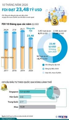 베트남, 올해 10개월 동안 외국인직접투자 약 2.5% 감소.., 한국 2위