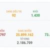 베트남, 1/28일 오후 확진자 총 91건 추가로 1642건으로 증가.., 지역 84건, 해외  7건
