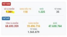 베트남 12/9일 오후 확진자 4건 추가로 총 1381건으로 증가.., 모두 해외 유입
