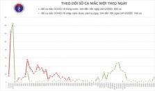 베트남 12/24일 오후 확진자 12건 추가로 총 1433건으로 증가.., 모두 해외 유입