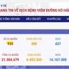 베트남 8/15일 오후 확진자 20건 추가 총 950건으로 증가.., 지역 16건, 해외 4건